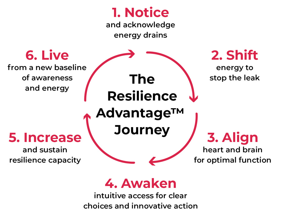 Resilience Advantage™ Program